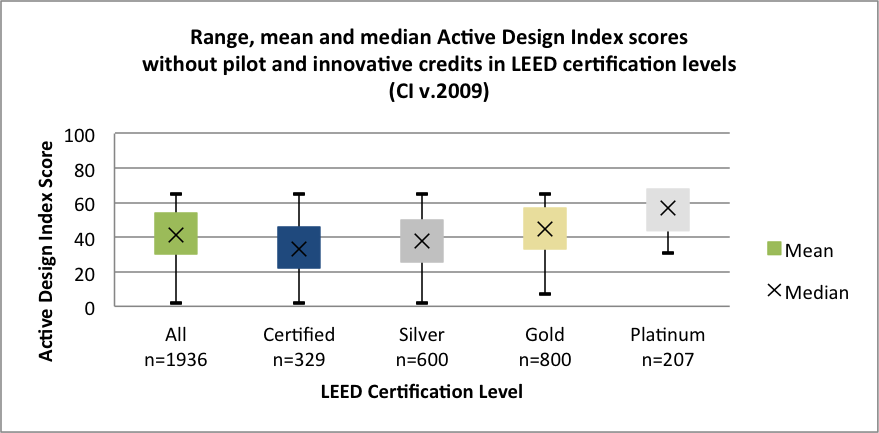 Note: Differences in the mean (average) Active Design Index (ADI) scores shown are statistically significant across all LEED certification levels.