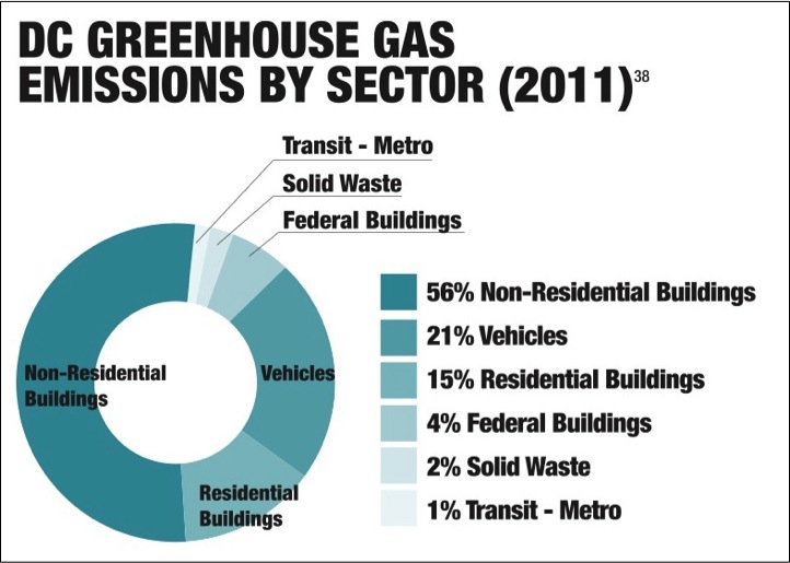 DC Greenhouse Gas Emissions by Sector (Sustainable DC)