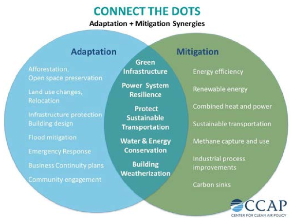 From: CCAP-Green Resilience: Climate Adaptation + Mitigation Synergies Meeting