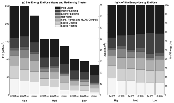 Figure 2. (a) Site energy end use intensities contributing to total site energy use, by cluster, and shown by GFA-weighted mean, building-weighted mean, and median values, (b) shows site energy end uses as a percent of total site energy use