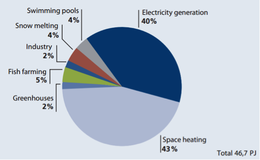 Figure 5. Geothermal Energy Utilization in Iceland, 2013 [From 'Energy ...