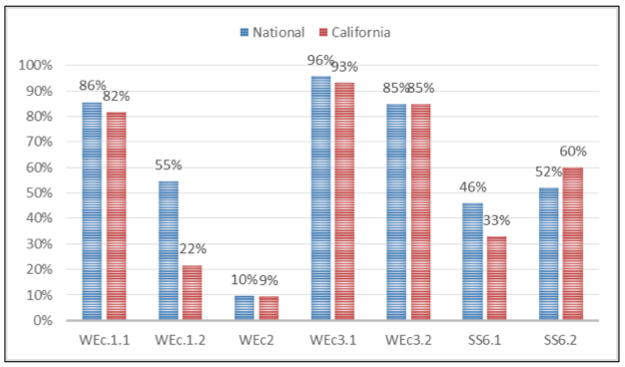 The research analyzes LEED BD+C credit achievement data in California from 2006-2014 through multiple lenses, including this comparison with national data from the same rating systems and time period.