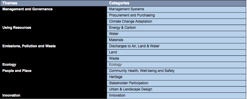 Themes and Categories of the IS rating scheme. Source: isca.org.au