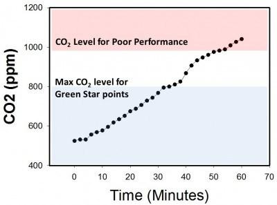 Edaphic-Scientific-CO2-Levels-for-HVAC-and-IAQ-e1440118545134