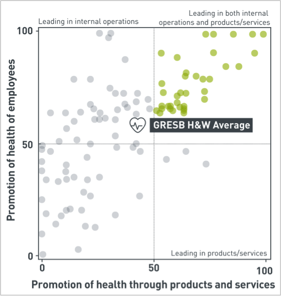 Distribution of scores on the GRESB Health & Well-being Module