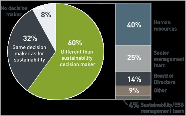 Breakdown of health leadership type among responding entities.