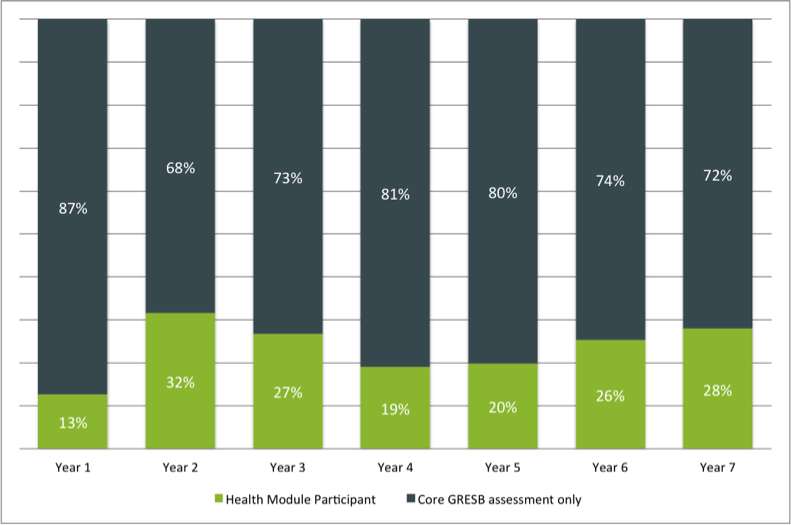 Percent of responding entities choosing to participate in the health module by years of participation in GRESB.